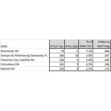 US Golf Supply on Sale Profile